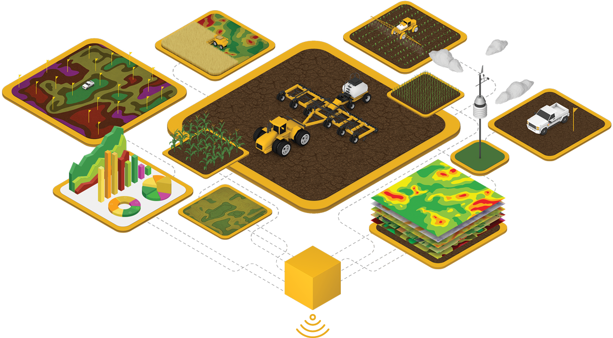 Various illustrations depicting how FarmCommand can assist Farmers.