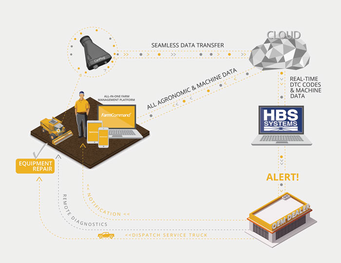 Farmers Edge and HBS Systems Launch Exclusive Technology Alliance to Deliver Next Generation Precision Digital and DMS Solutions