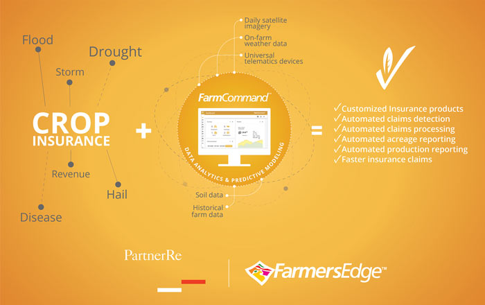 PartnerRe and Farmers Edge Team Up to Advance Global Agriculture by Offering Real-Time Field Data Coupled with Customized Insurance Products