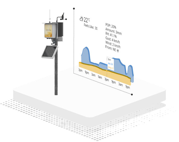 Farmers Edge Weather Station